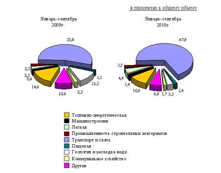 Использование иностранных инвестиций и кредитов в отдельных отраслях  экономики