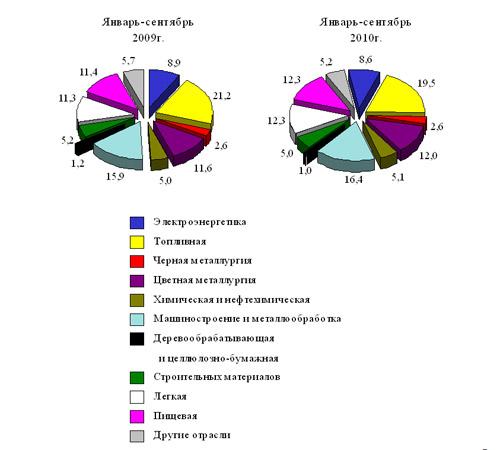 Структура объема промышленной продукции по отраслям